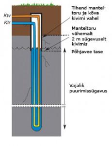 soojuspuurauk-kinnine
